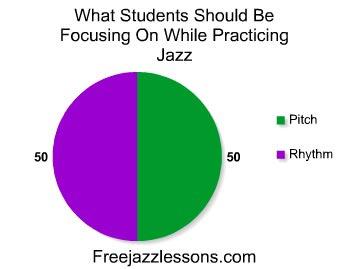learn jazz rhythm