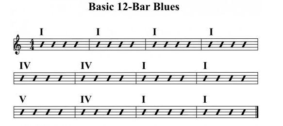 blues chord progression